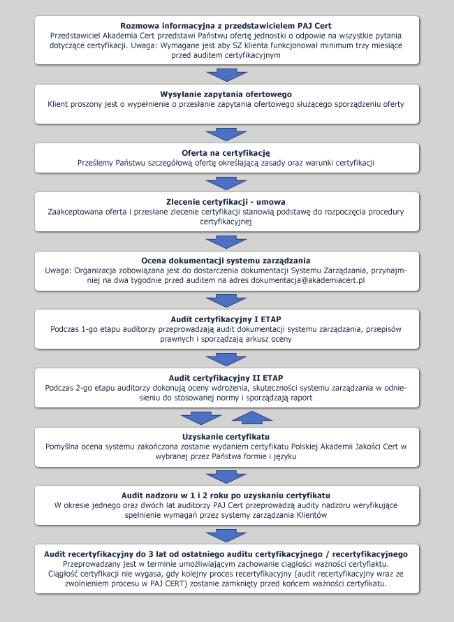 certyfikacja-diagram